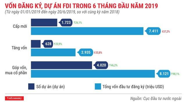 Những điểm nhấn về thu hút đầu tư nước ngoài trong 6 tháng 2019 - Ảnh 2.
