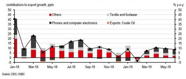 HSBC: Động lực tăng trưởng của kinh tế Việt Nam vẫn mạnh bất chấp bất lợi bên ngoài  - Ảnh 1.