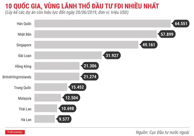 Những điểm nhấn về thu hút đầu tư nước ngoài trong 6 tháng 2019 - Ảnh 7.