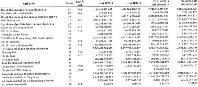 VEAM lãi hợp nhất 3.418 tỷ đồng sau 6 tháng, nắm giữ hơn 12.300 tỷ đồng tiền và tương đương tiền - Ảnh 1.