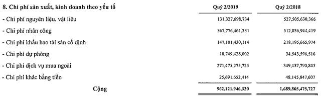 Tăng thời gian khấu hao giàn khoan, PVDrilling lãi ròng hợp nhất 111,5 tỷ đồng trong quý 2/2019 - Ảnh 1.