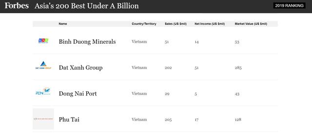 4 doanh nghiệp Việt lọt top 200 công ty doanh thu dưới 1 tỷ USD tốt nhất châu Á - Ảnh 2.