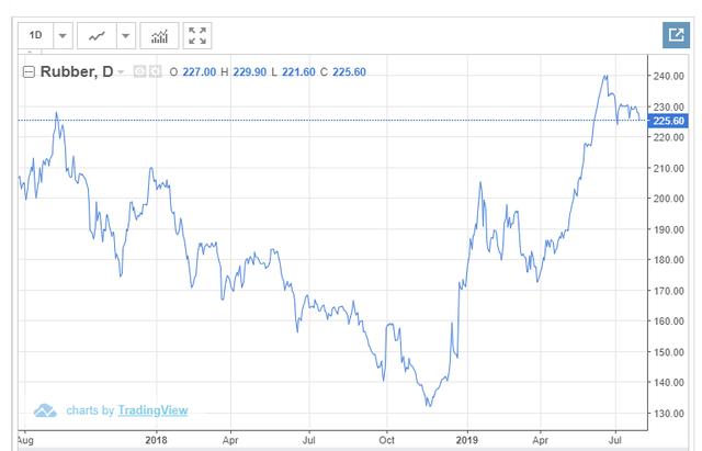 Tập đoàn Cao su (GVR): 6 tháng lãi sau thuế 1.059 tỷ đồng, tăng 15,7% cùng kỳ năm trước - Ảnh 2.