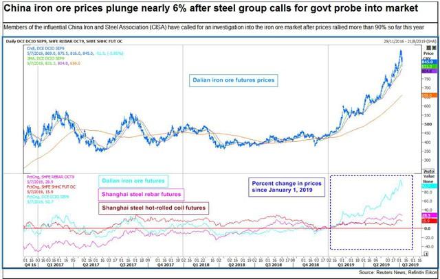Thị trường ngày 6/7: Giá vàng giảm mạnh, thép đi xuống, cao su có tuần giảm sâu nhất 15 tháng - Ảnh 1.