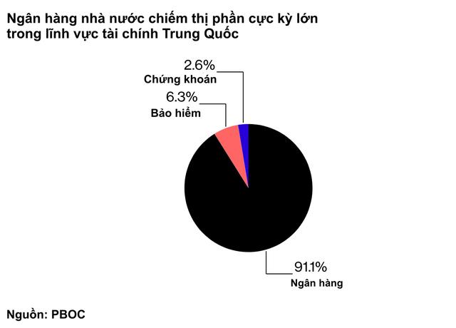 Nghịch lý: Các ngân hàng hot ở phố Wall bị nhân tài Trung Quốc coi là hạng ba, chẳng thể tuyển người dù đưa ra mức thu nhập cao gấp rưỡi - Ảnh 1.