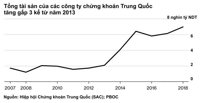 Nghịch lý: Các ngân hàng hot ở phố Wall bị nhân tài Trung Quốc coi là hạng ba, chẳng thể tuyển người dù đưa ra mức thu nhập cao gấp rưỡi - Ảnh 2.