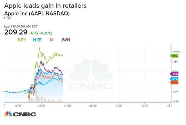 Mỹ hoãn áp thuế với Trung Quốc, Dow Jones bật tăng gần 500 điểm - Ảnh 2.