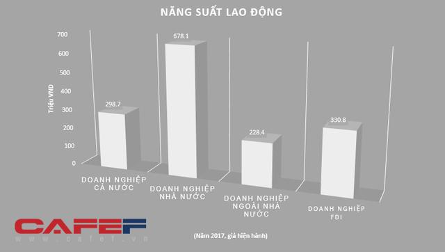 Điều kỳ lạ về năng suất lao động Việt Nam: Khu vực Nhà nước đứng đầu, tiếp đến là FDI, còn tư nhân là bét bảng - Ảnh 1.