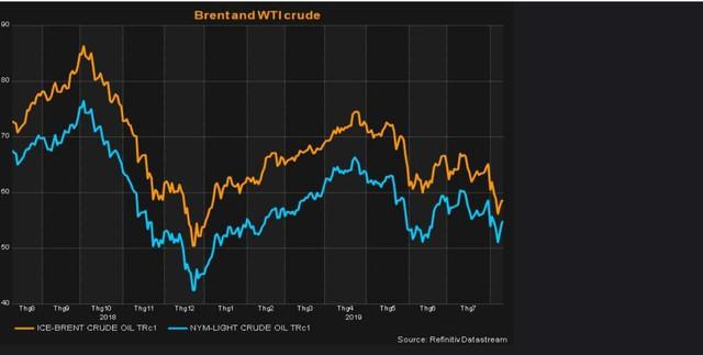 Thị trường ngày 14/8: Dầu bật tăng gần 5%, thép tăng vọt, vàng đảo chiều đi xuống - Ảnh 1.