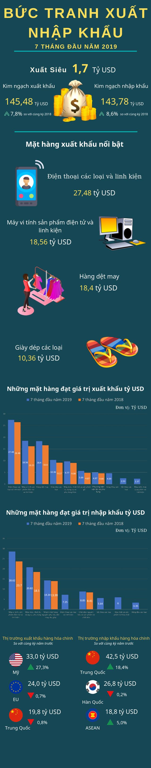 Điểm danh những mặt hàng mang về hàng chục tỷ USD trong 7 tháng đầu năm 2019 - Ảnh 1.