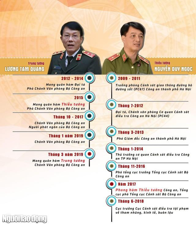 [Infographic] Chân dung 2 tướng công an được bổ nhiệm làm Thứ trưởng Bộ Công an  - Ảnh 1.