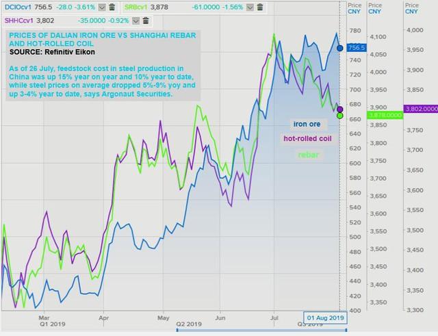 Thị trường ngày 2/8: Giá dầu bốc hơi hơn 7% sau 1 đêm - Ảnh 1.