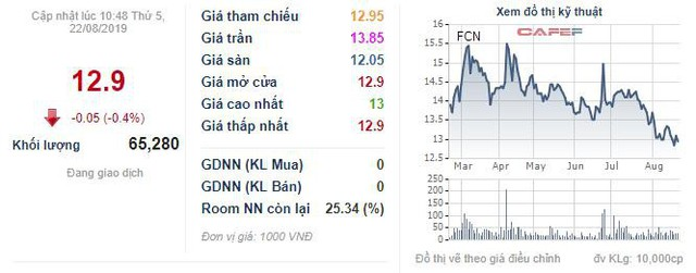 FECON (FCN) chuẩn bị phát hành 5,7 triệu cổ phiếu trả cổ tức năm 2018 - Ảnh 1.