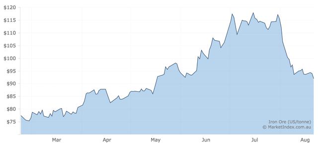 Quỹ PENM IV đăng ký mua 5 triệu cổ phiếu HPG trong bối cảnh giá quặng giảm 22% từ đỉnh - Ảnh 1.