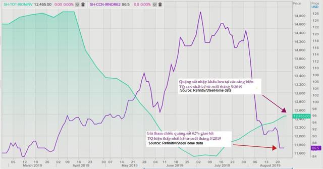 Thị trường ngày 27/8: Giá vàng cao nhất 6 năm, dầu giảm; thép, đồng, cao su thấp nhất nhiều tháng - Ảnh 1.