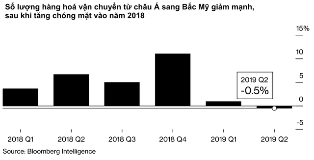 Các công ty sản xuất Trung Quốc đối mặt với sự u ám trong mùa mua sắm lớn nhất của năm vì hậu quả nặng nề của thuế quan từ Mỹ - Ảnh 1.