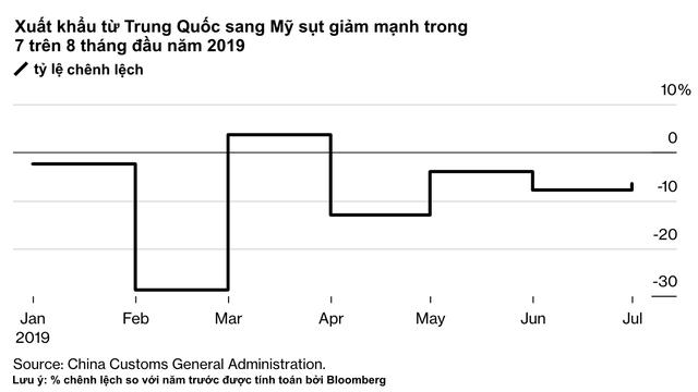 Các công ty sản xuất Trung Quốc đối mặt với sự u ám trong mùa mua sắm lớn nhất của năm vì hậu quả nặng nề của thuế quan từ Mỹ - Ảnh 2.