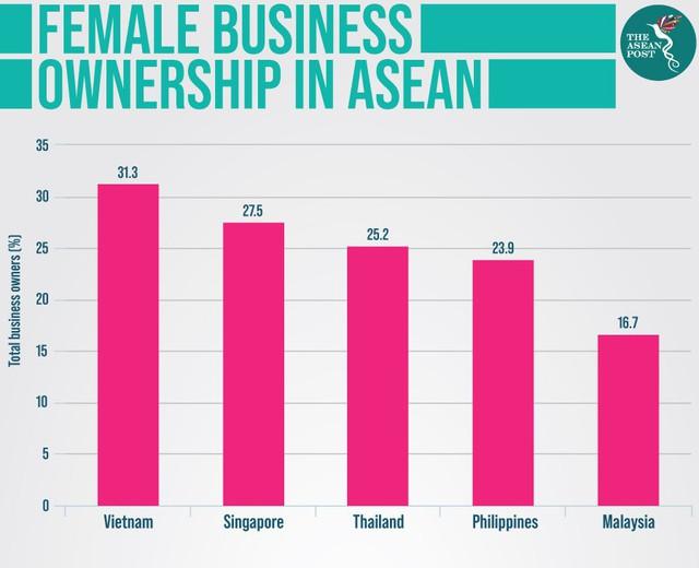 Tỷ lệ quản lý cấp cao là nữ ở Việt Nam cao nhất Đông Nam Á - Ảnh 1.