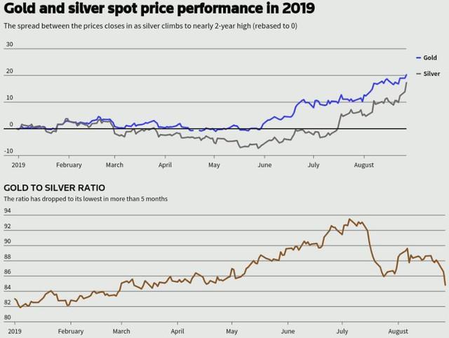 Thị trường ngày 29/8: Giá dầu tiếp tục tăng mạnh, bạc cao nhất 16 tháng - Ảnh 1.