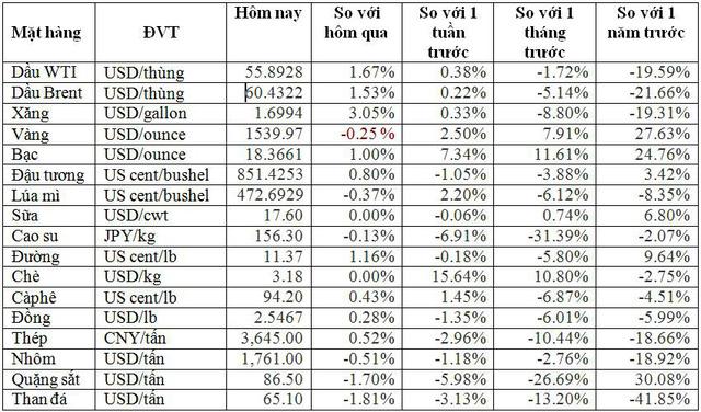 Thị trường ngày 29/8: Giá dầu tiếp tục tăng mạnh, bạc cao nhất 16 tháng - Ảnh 2.