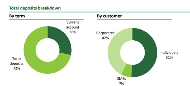 So găng 3 ngân hàng có tỷ lệ CASA cao nhất: Vietcombank, Techcombank, MBBank - Ảnh 1.