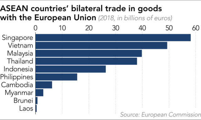 EVFTA sẽ ảnh hưởng ra sao đến quan hệ thương mại EU với phần còn lại của ASEAN? - Ảnh 1.