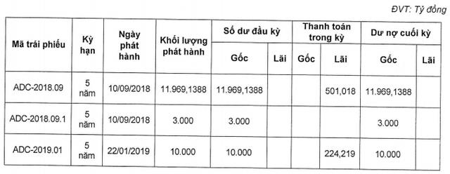 Công ty nội thất Norah huy động 3.500 tỷ đồng trái phiếu - Ảnh 2.