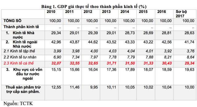 """Góc nhìn: Khi lợi nhuận từ vốn đầu tư nước ngoài """"chảy về nước mẹ"""" cao hơn tăng trưởng GDP Việt Nam - Ảnh 1."""