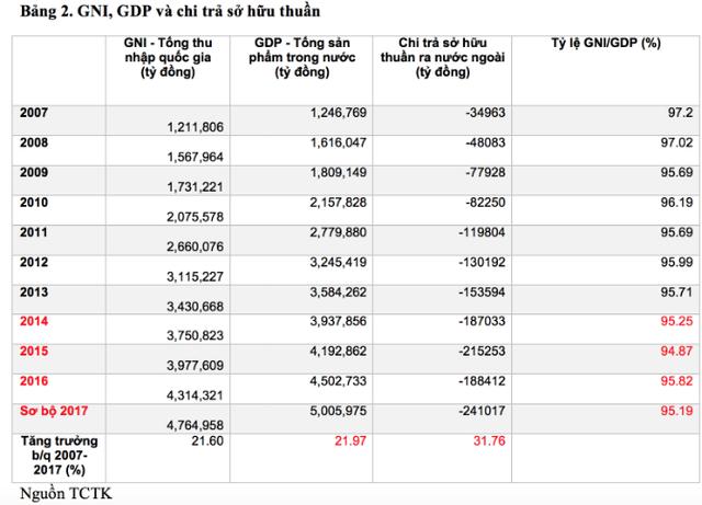"""Góc nhìn: Khi lợi nhuận từ vốn đầu tư nước ngoài """"chảy về nước mẹ"""" cao hơn tăng trưởng GDP Việt Nam - Ảnh 3."""