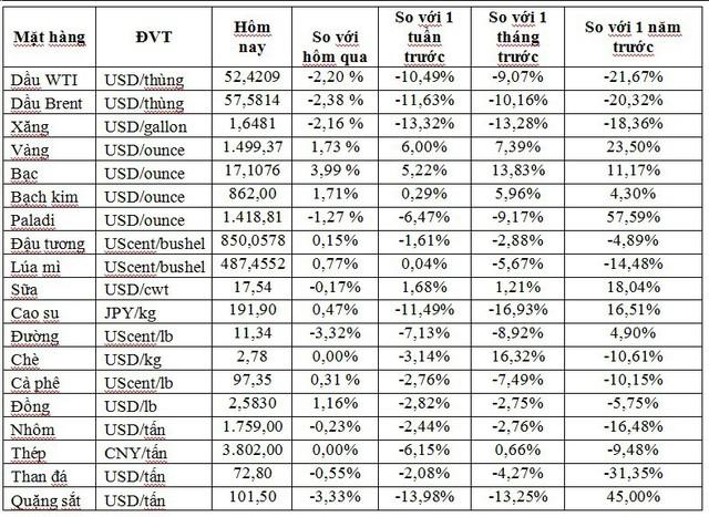 Thị trường ngày 8/8: Dầu bốc hơi gần 5%, vàng vượt ngưỡng 1.500 USD/ounce - Ảnh 1.
