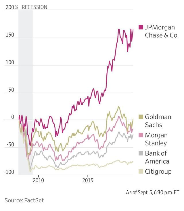 Từng là tội đồ khiến hệ thống tài chính toàn cầu sụp đổ, giờ đây các ngân hàng Mỹ lại đang ở thế thượng phong và xâm chiếm cả thế giới - Ảnh 3.