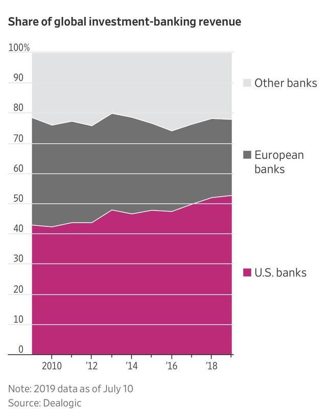 Từng là tội đồ khiến hệ thống tài chính toàn cầu sụp đổ, giờ đây các ngân hàng Mỹ lại đang ở thế thượng phong và xâm chiếm cả thế giới - Ảnh 4.