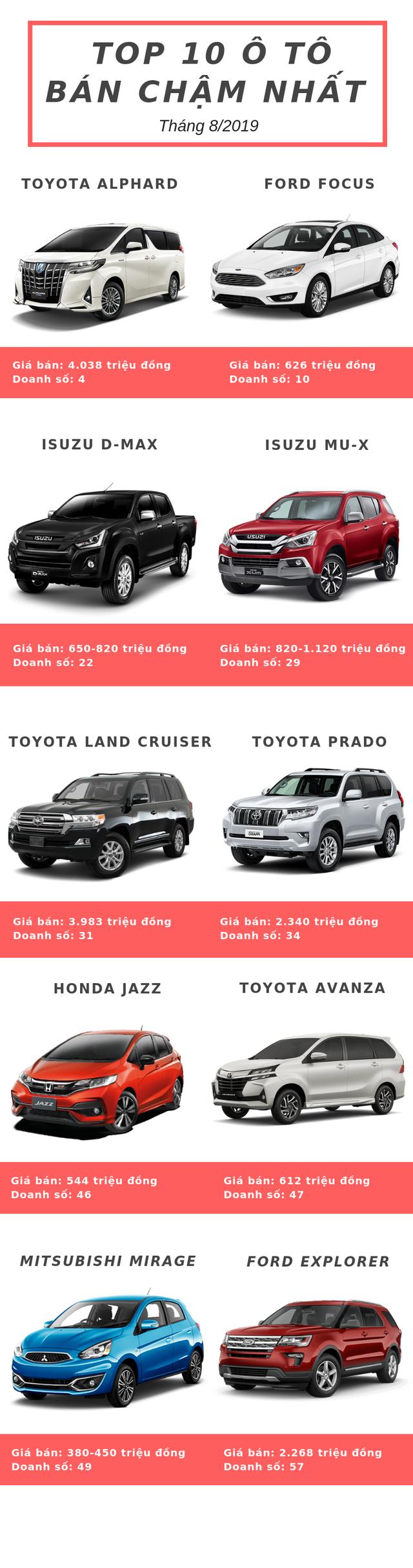 Top 10 ô tô bán chậm nhất tháng 8/2019: Toyota góp mặt 4 mẫu xe, thêm nhân tố mới xuất hiện - Ảnh 1.