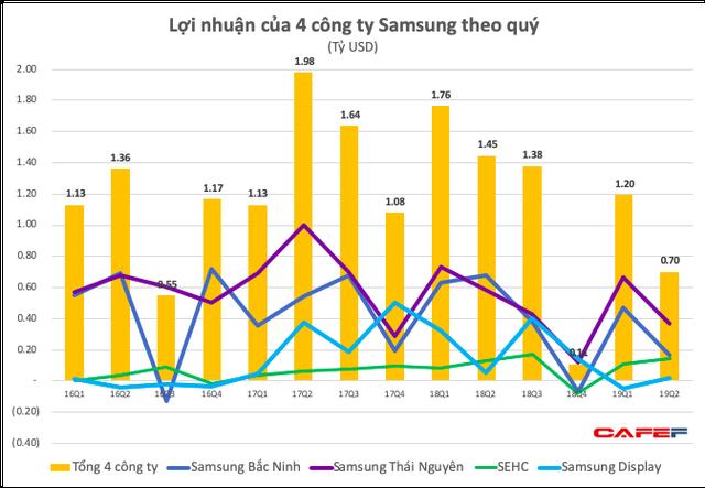 Doanh thu giảm quý thứ 3 liên tiếp, lợi nhuận nửa đầu 2019 của Tổ hợp Samsung Việt Nam giảm 40% xuống còn 1,9 tỷ USD - Ảnh 2.