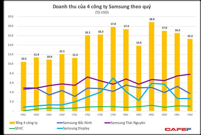 Doanh thu giảm quý thứ 3 liên tiếp, lợi nhuận nửa đầu 2019 của Tổ hợp Samsung Việt Nam giảm 40% xuống còn 1,9 tỷ USD - Ảnh 1.