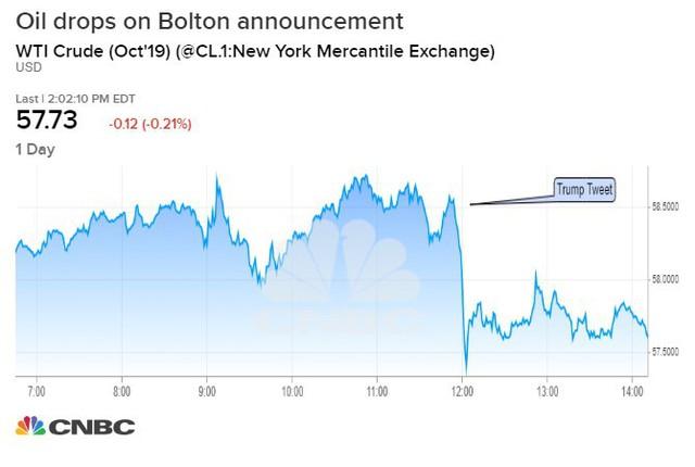 Thị trường dầu mỏ sẽ bị ảnh hưởng thế nào sau khi ông Trump sa thải cố vấn cấp cao John Bolton? - Ảnh 1.