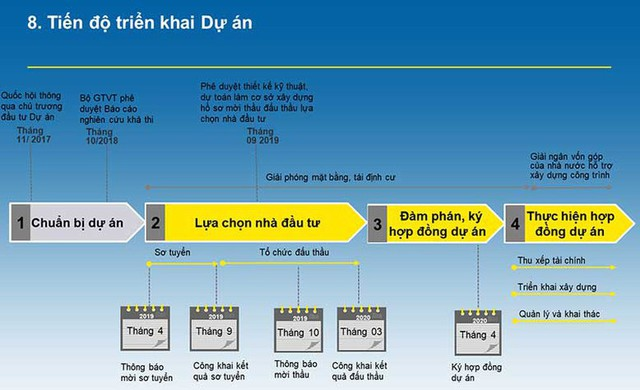 Tháng 3-2020 sẽ rõ danh tính nhà thầu cao tốc Bắc-Nam - Ảnh 2.