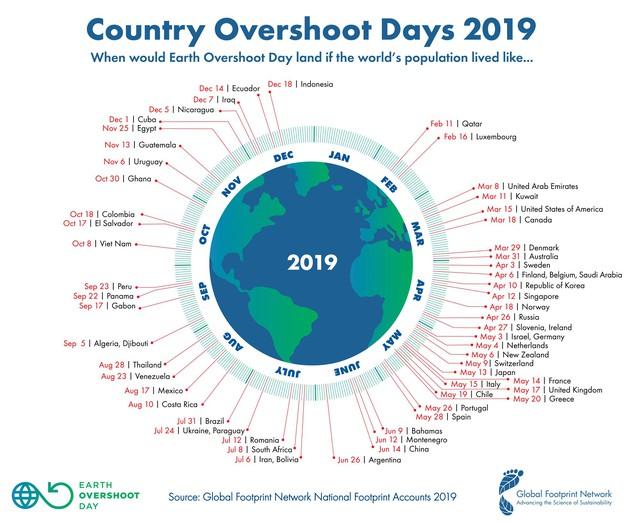 21 ngày nữa – thời điểm Việt Nam lạm dụng tài nguyên Trái đất vượt ngưỡng phục hồi lại đến, và nó đến sớm hơn năm 2018 gần 2 tháng - Ảnh 1.