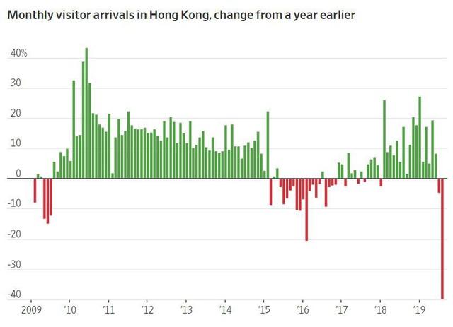 Các khách sạn vắng ngắt và phòng nghỉ hạ giá: Du lịch Hồng Kông bị ảnh hưởng nặng nề nhất kể từ đại dịch SARS - Ảnh 1.