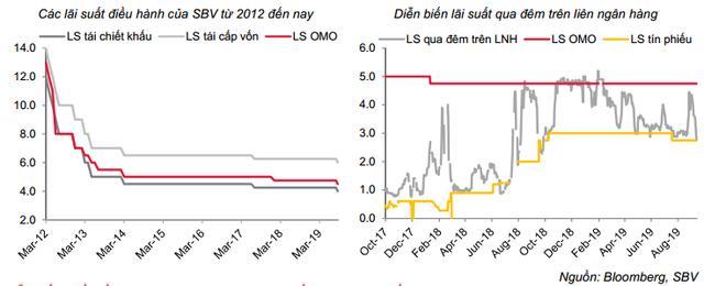 Chứng khoán SSI: Trong rủi ro tiềm ẩn của toàn thế giới, NNNH giảm lãi suất có thể hỗ trợ doanh nghiệp về vốn, song vẫn chưa đủ! - Ảnh 2.