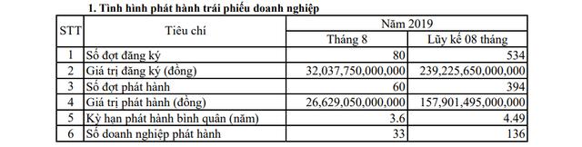 Số doanh nghiệp phát hành trái phiếu tăng đột biến trong tháng 8/2019 - Ảnh 1.