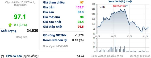 CTD: Thị giá nỗ lực phục hồi từ đáy, quyết định mua lại 86.300 cổ phiếu quỹ không qua sàn - Ảnh 1.