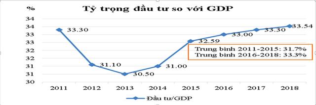 Đây là những con số đáng lưu ý cho thấy kinh tế Việt Nam cứng nhắc, chưa tạo điều kiện cho các ngành nghề thời 4.0 phát triển - Ảnh 1.