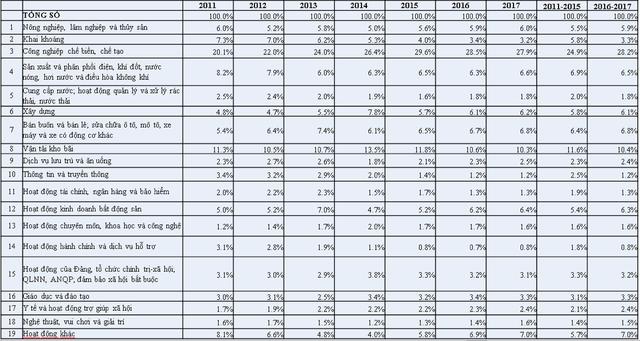 Đây là những con số đáng lưu ý cho thấy kinh tế Việt Nam cứng nhắc, chưa tạo điều kiện cho các ngành nghề thời 4.0 phát triển - Ảnh 3.