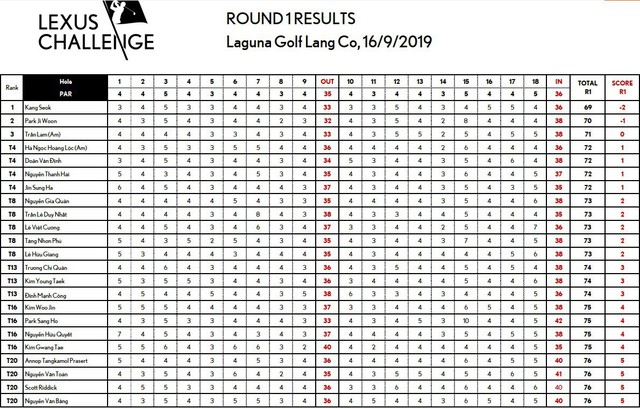 Kết quả 2 ngày đầu tiên của giải golf Lexus Challenge 2019: Nhiều tên tuổi lớn chật vật, golfer trẻ nghiệp dư bất ngờ thăng hoa - Ảnh 2.