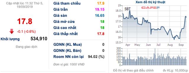 """Trong con """"sóng ngầm"""", TTC Sugar chấp thuận bán 33,5 triệu cổ phiếu cho bà Huỳnh Bích Ngọc"""