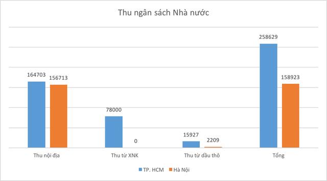 Thấy gì khi đầu tàu TP. Hồ Chí Minh thu ngân sách top đầu cả nước nhưng mức chi vẫn còn hạn chế?  - Ảnh 1.