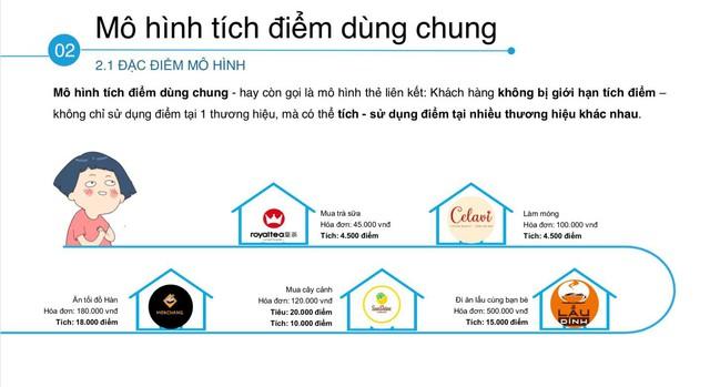 Việt Nam bùng nổ ứng dụng tích điểm, nhưng cửa nào cạnh tranh được với VinID, Viettel++? - Ảnh 1.