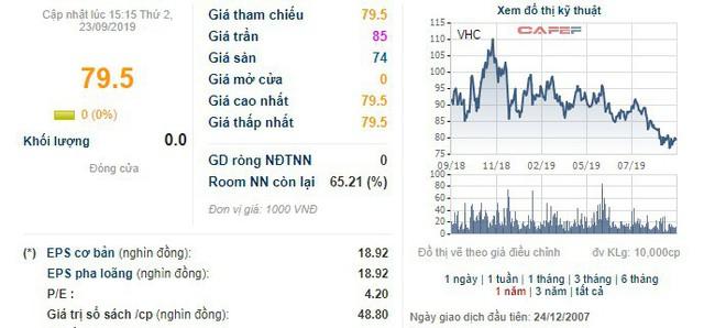 Thị giá giảm mạnh, Vĩnh Hoàn (VHC) đăng ký mua 2 triệu cổ phiếu quỹ để hỗ trợ giao dịch - Ảnh 1.