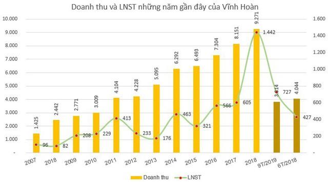 Thị giá giảm mạnh, Vĩnh Hoàn (VHC) đăng ký mua 2 triệu cổ phiếu quỹ để hỗ trợ giao dịch - Ảnh 2.
